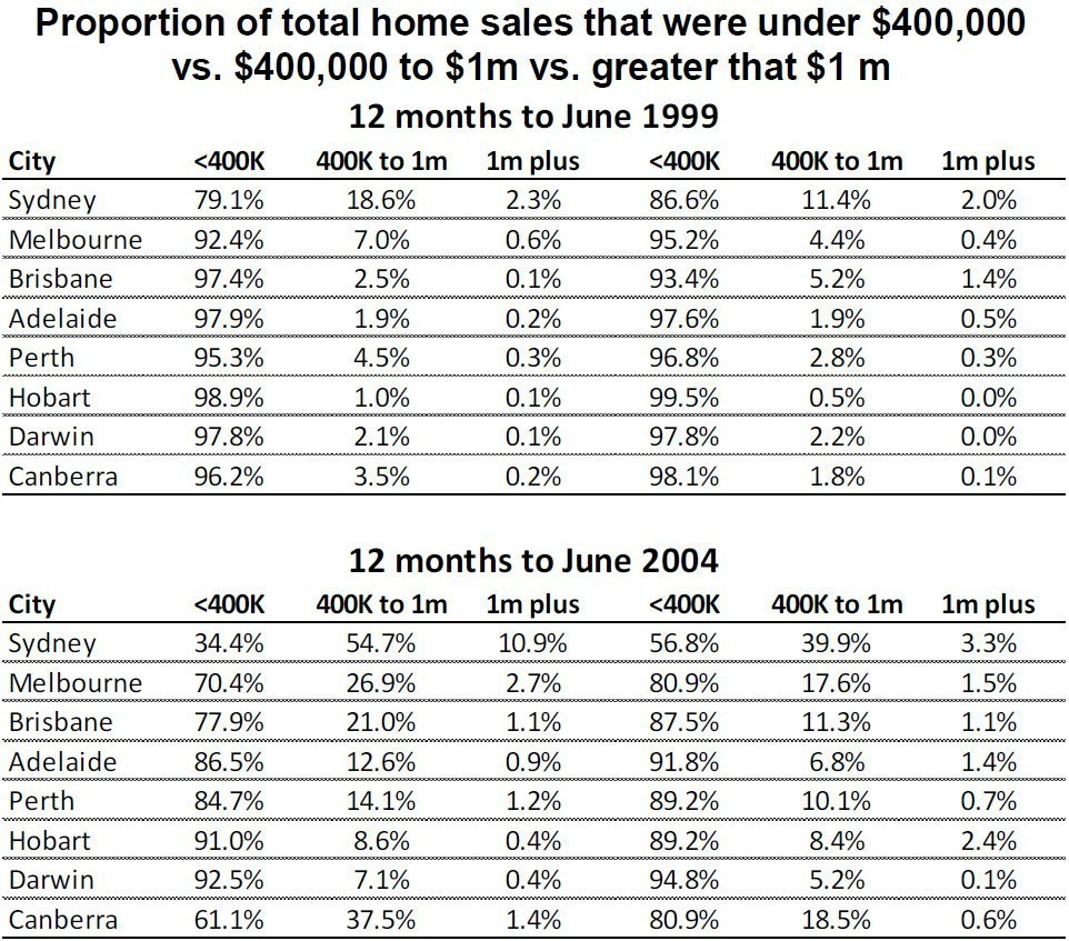 Proportion of total home sales