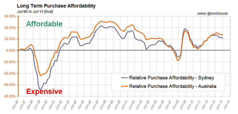 Long Term Purchase Affordability