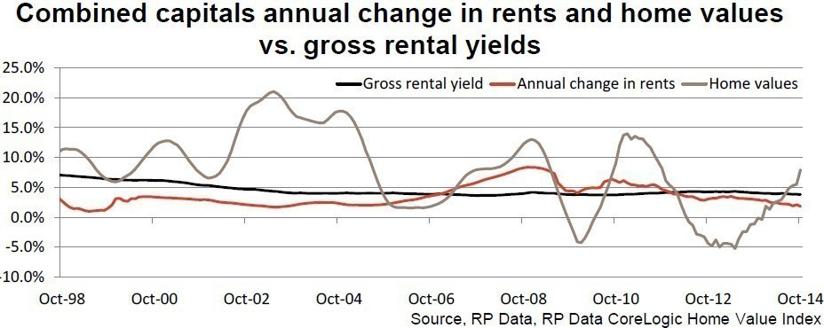 The rate of rental growth