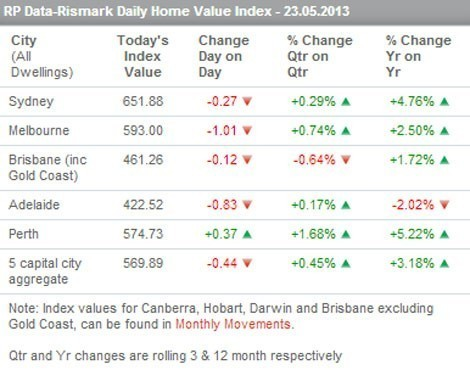 RP Data-Rismark May 23 daily index