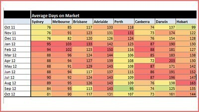 Property sales pace quickens in Sydney and Melbourne as days on market reduces: APM heat chart