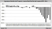 A history of Australian property values in charts: Philip So...