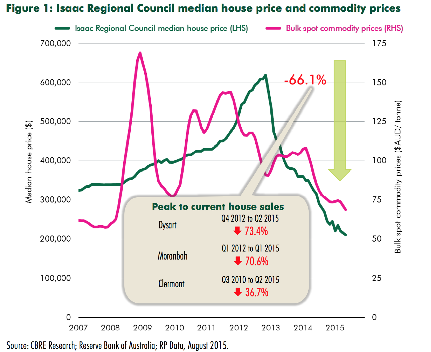 Mining towns Dysart and Moranbah down 70% in worst hit