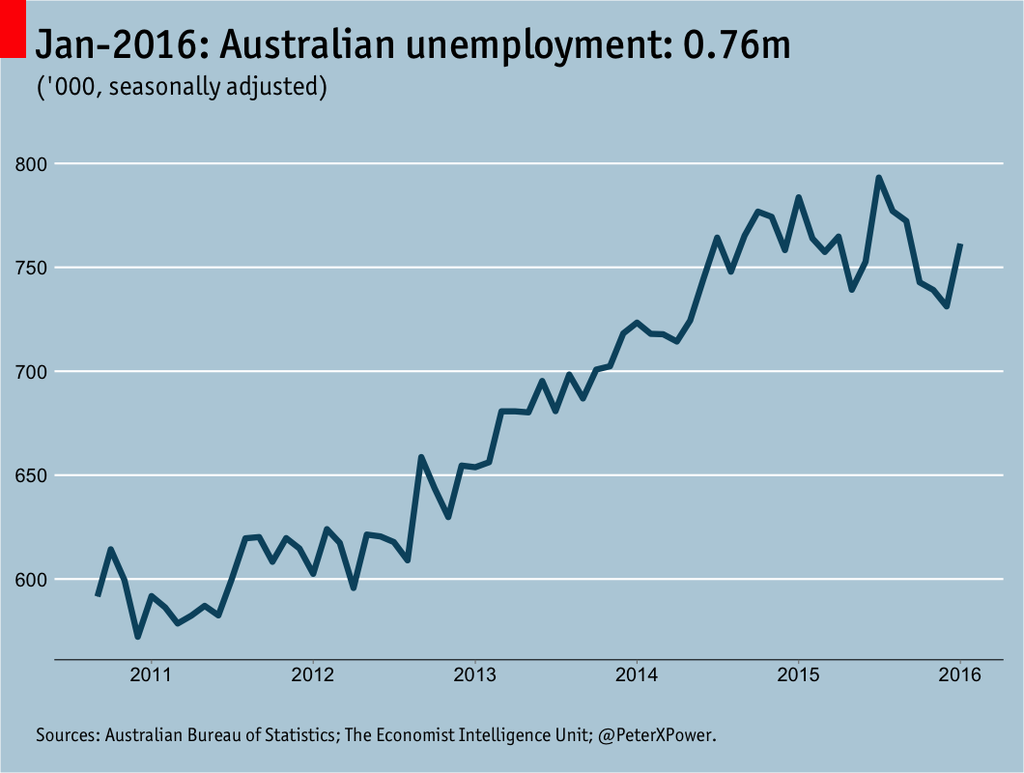 Tweet of the day: Graph showing Australia's unemployment rate over