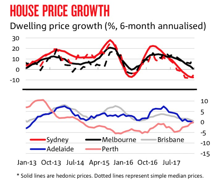 Only Sydney House Prices To Fall In 2018 And 2019 Nab