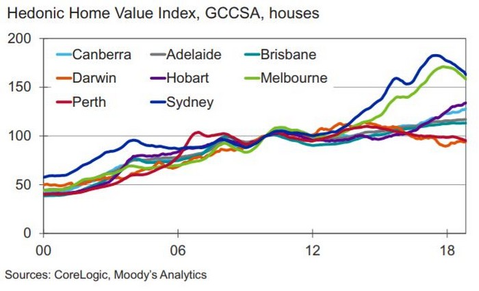 Melbourne to be hit hardest in 2019 property price falls: Moody's